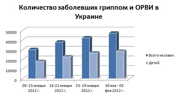 Инфографика: количество заболевших гриппом и ОРВИ в Украине январь 2012